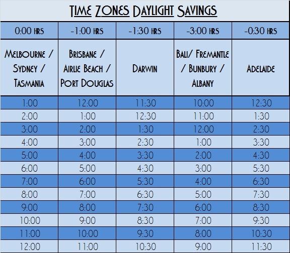 Daylight Savings Times